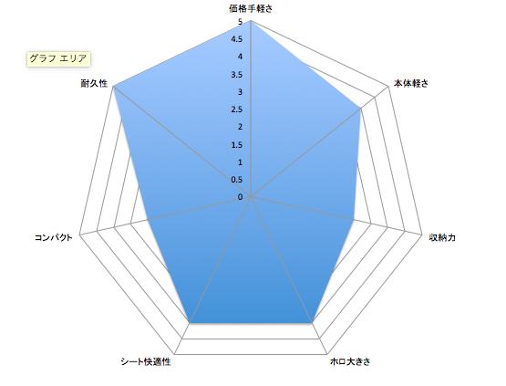 パッと見で比較するおすすめB型ベビーカー8種:ジープ、F2、マジカルエアー等